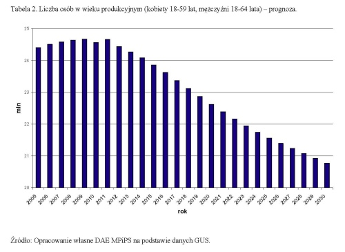 Liczba osob w wieku produkcjnym